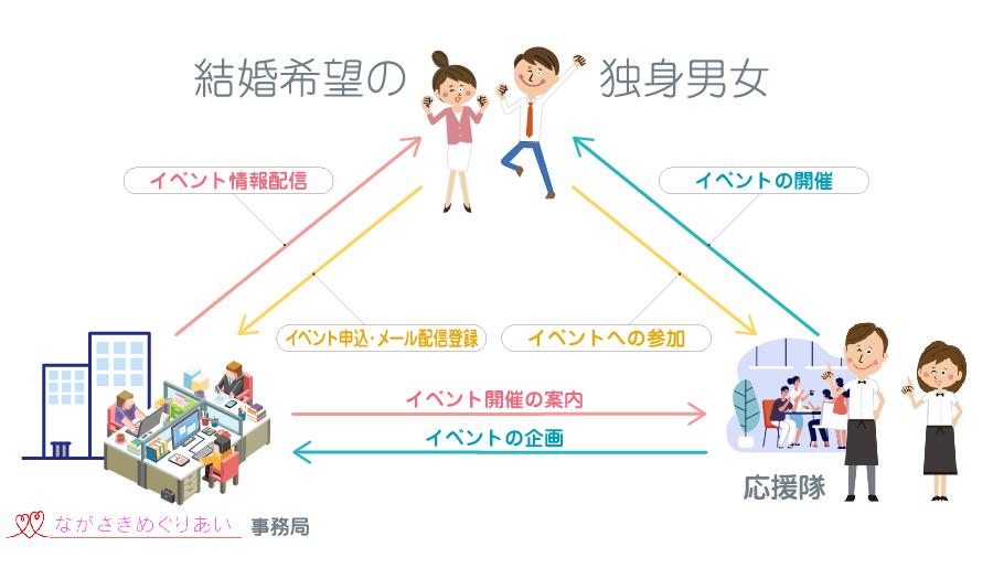 【3】イベント情報満載「ながさきめぐりあい」