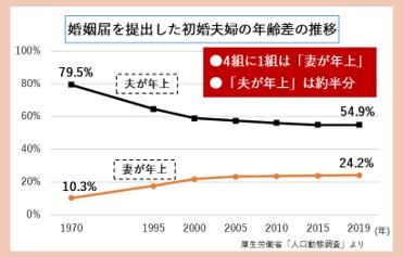 婚姻届を提出した初婚夫婦の年齢差の推移