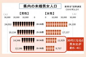 図2 県内の未婚男女人口