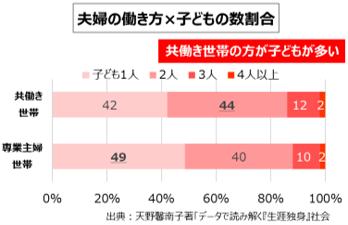 図2 夫婦の働き方×子どもの数割合