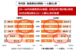 図1 独身男女の同居・一人暮らし率